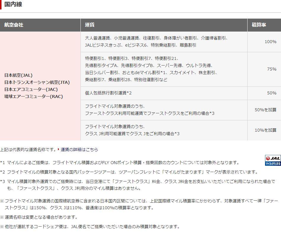 JAL国内線の積算率