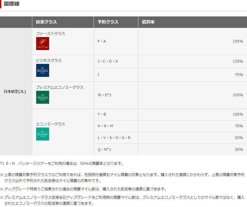 JAL国際線の積算率