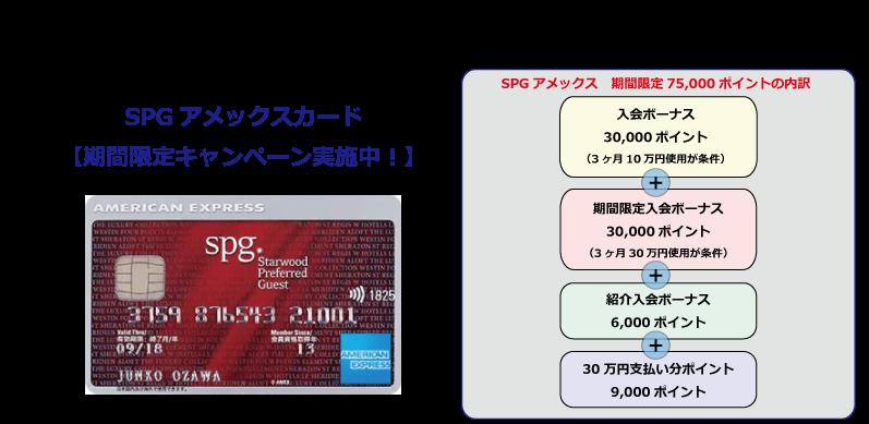 SPGアメックスの期間限定キャンペーンの内訳イメージ